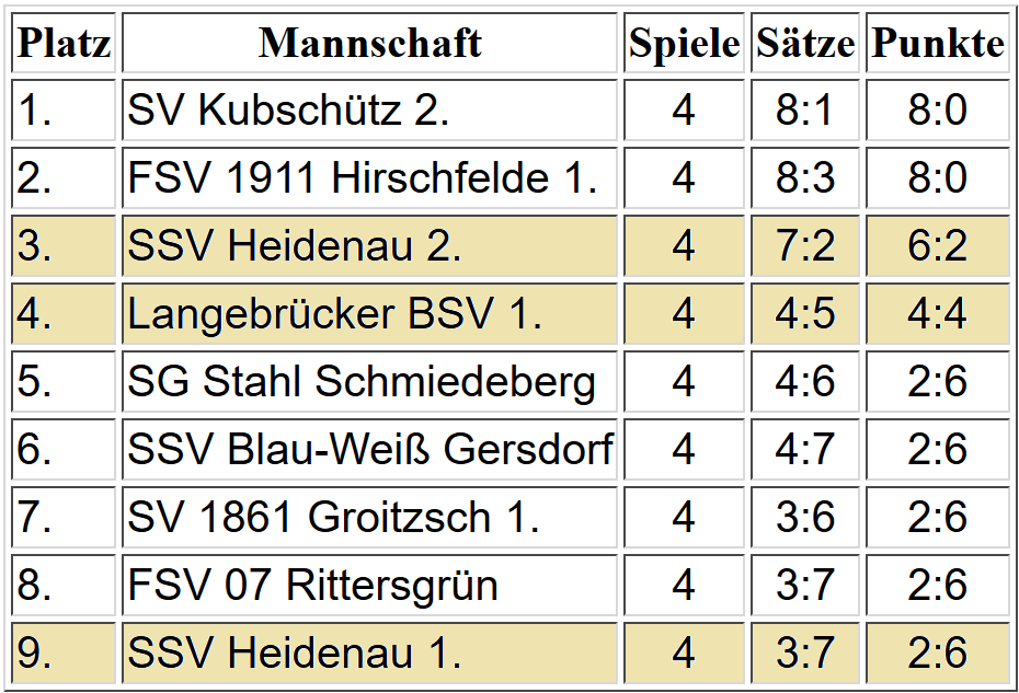Tabelle Oberliga